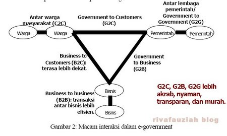 egovernment2